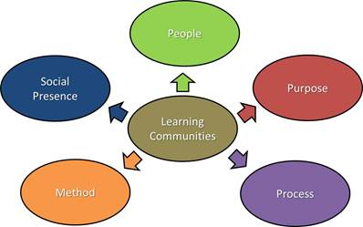 Learning Communities No Title Xsm